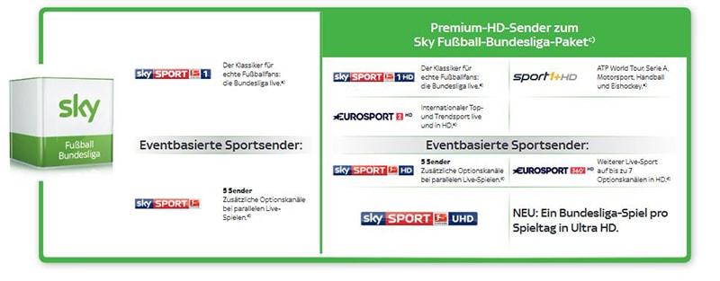 Sky Fußball Bundesliga Senderliste (Übersicht)